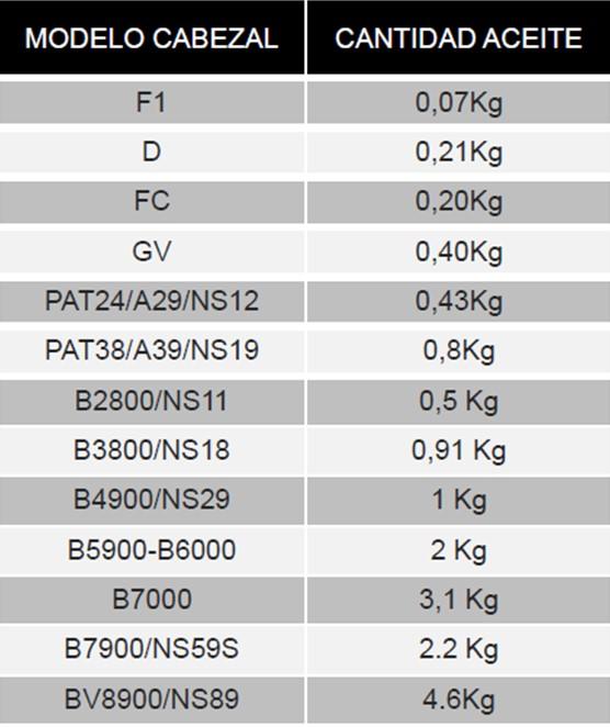 tabla con los litros de aceite según cabezal